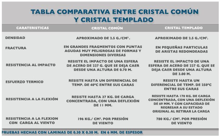 Foto Tabla comparativa